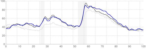 Salem, Oregon monthly unemployment rate chart